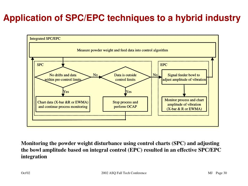 PPT - Integration of EPC and SPC for effective Process Control by