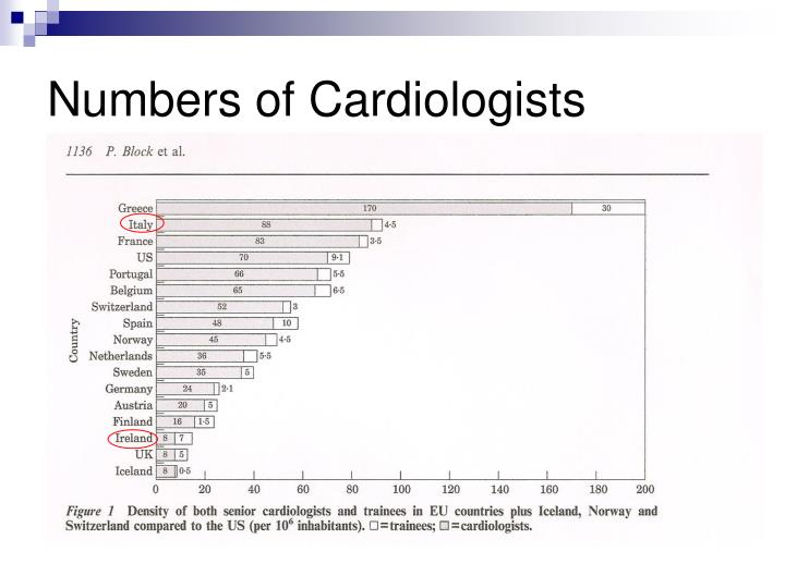 Numbers of Cardiologists