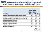 mhqp has documented state wide improvement on all process measures trended over 7 years