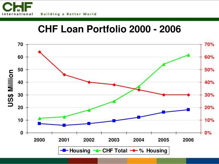 CHF Loan Portfolio 2000 - 2006