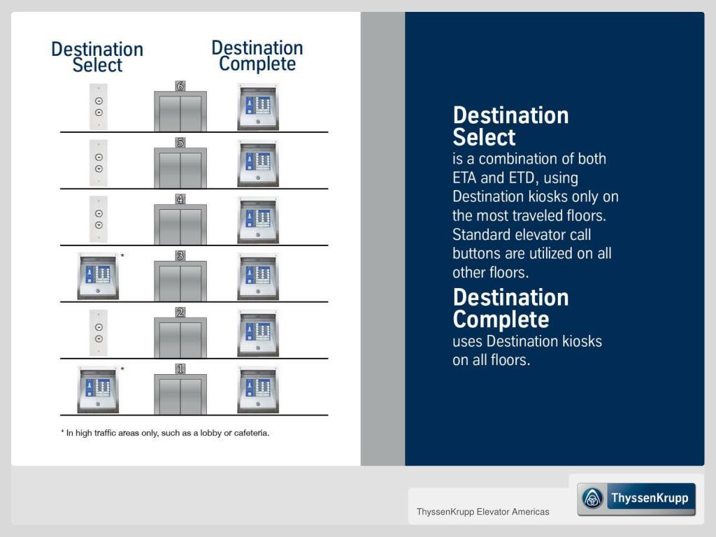 PPT - ThyssenKrupp Elevator Americas PowerPoint Presentation