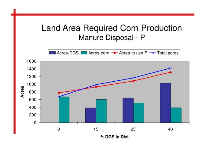 Land Area Required Corn Production
