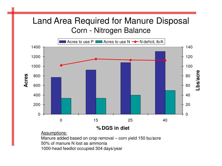 Land Area Required for Manure Disposal