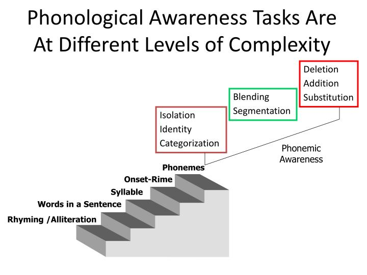 phonological awareness tasks are at different levels of complexity n.