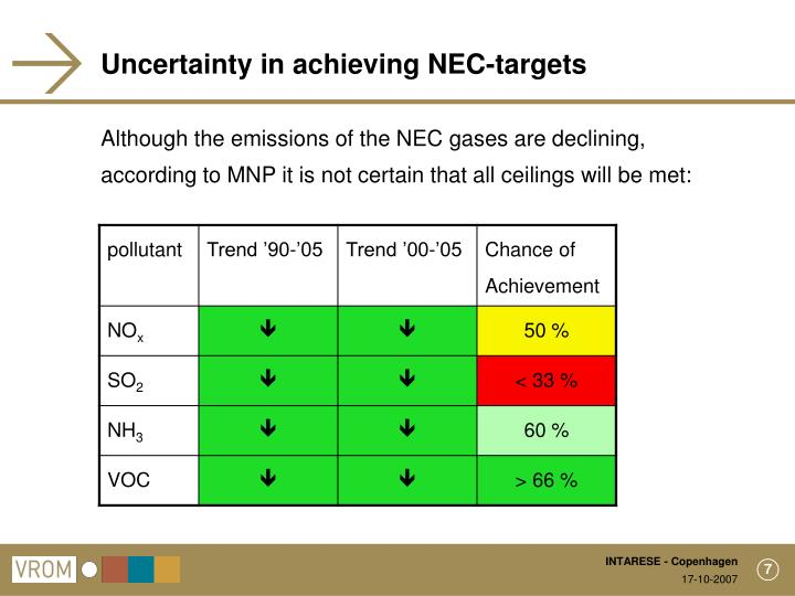 Uncertainty in achieving NEC-targets