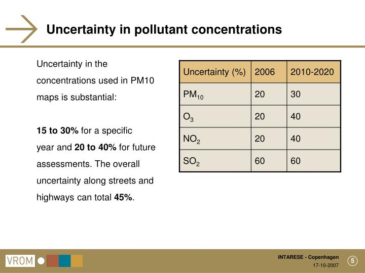 Uncertainty in pollutant concentrations