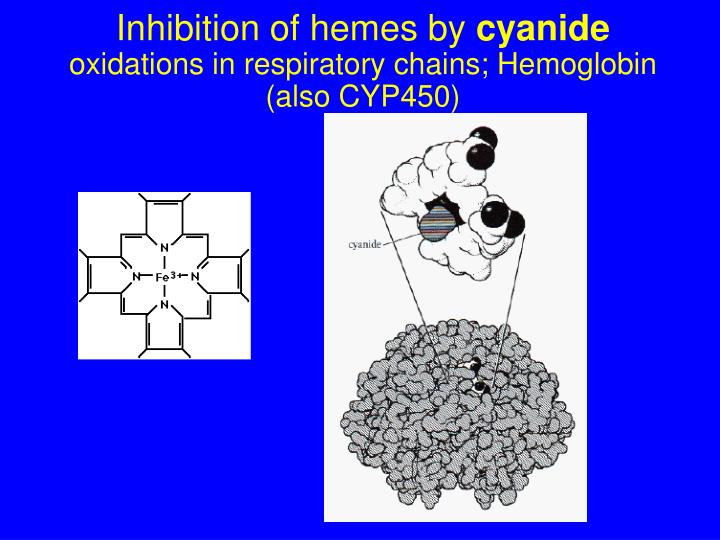 Inhibition of hemes by