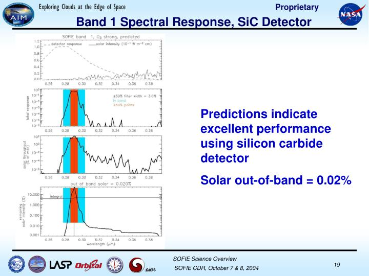 Band 1 Spectral Response, SiC Detector
