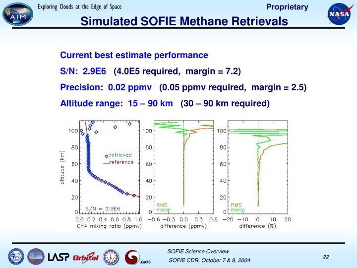 Simulated SOFIE Methane Retrievals