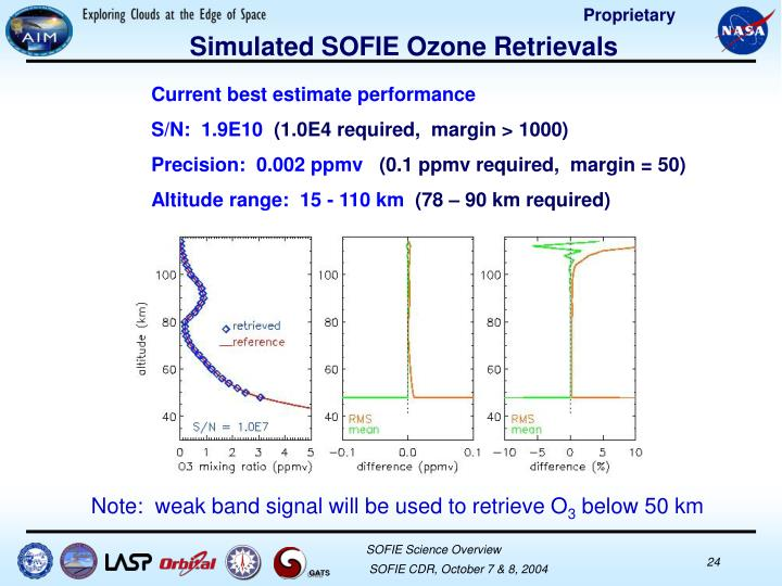 Simulated SOFIE Ozone Retrievals