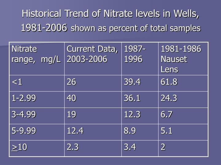 Historical Trend of Nitrate levels in Wells,