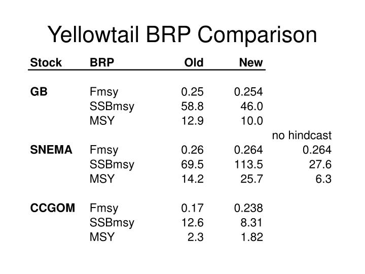 Yellowtail BRP Comparison