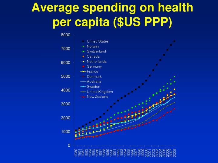 Average spending on health per capita us ppp
