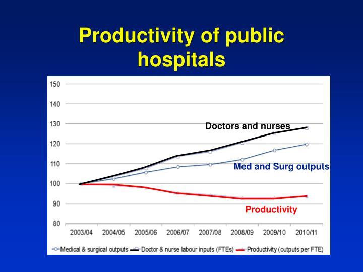 Productivity of public hospitals