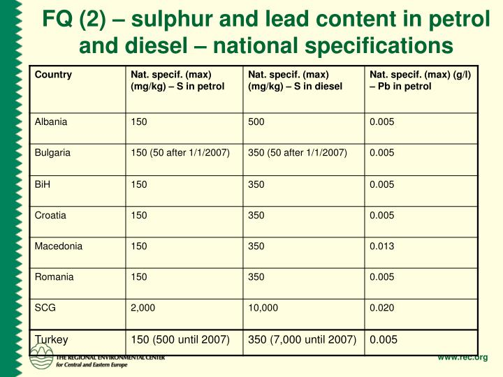 FQ (2) – sulphur and lead content in petrol and diesel – national specifications