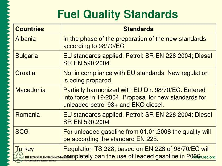 Fuel Quality Standards