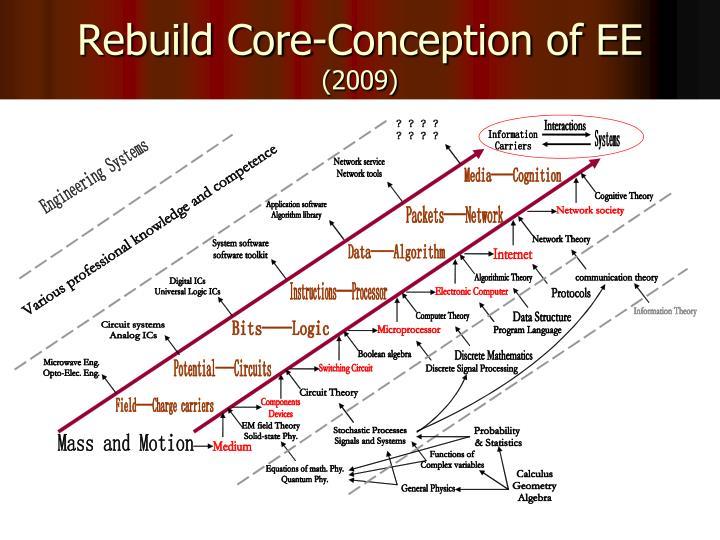 Rebuild Core-Conception of EE