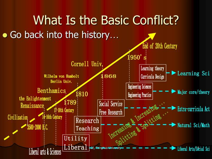 What Is the Basic Conflict?