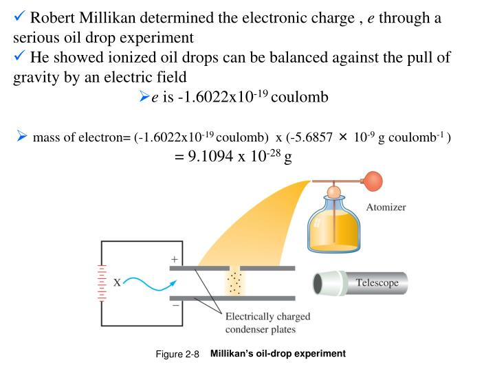 Robert Millikan determined the electronic charge ,