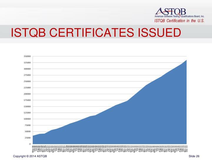 ISTQB CERTIFICATES ISSUED