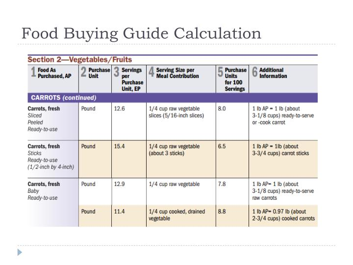Food Buying Guide Calculation