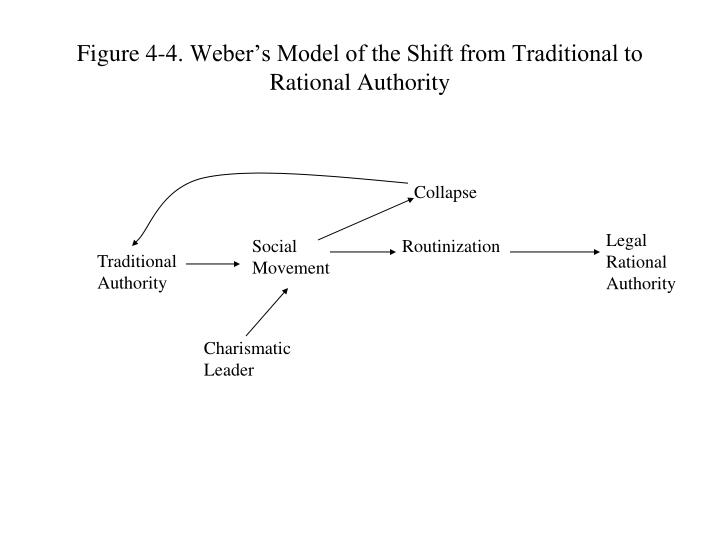 "legal rational authority essay Max weber: traditional, legal-rational, and charismatic authority  his essay ""the three types of  legal-rational authority is empowered by a formalistic."