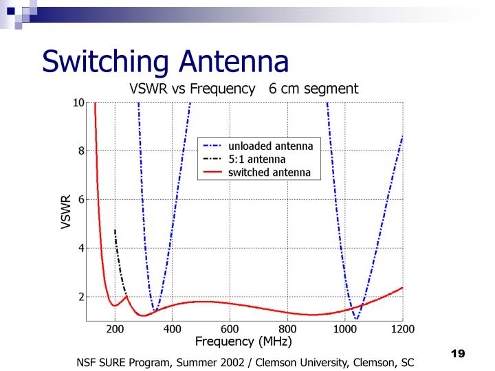 Switching Antenna