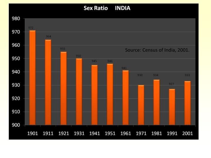 Source: Census of India, 2001.
