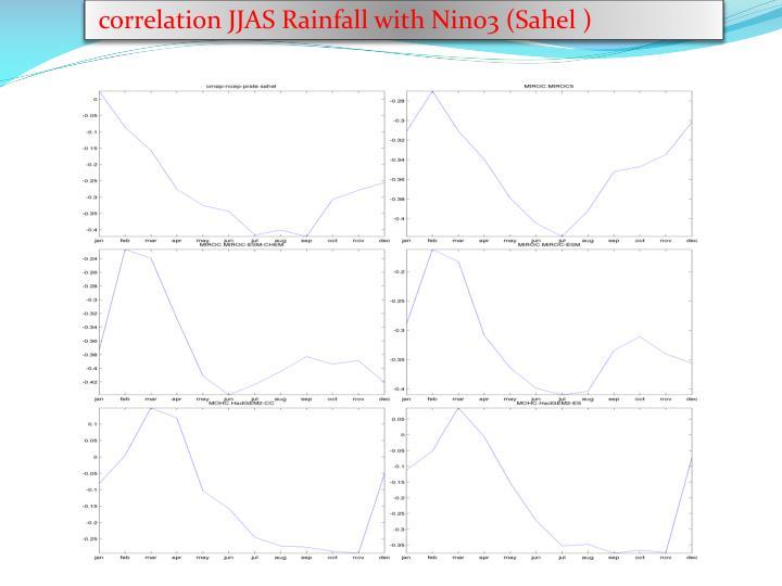 correlation JJAS Rainfall with Nino3 (Sahel )