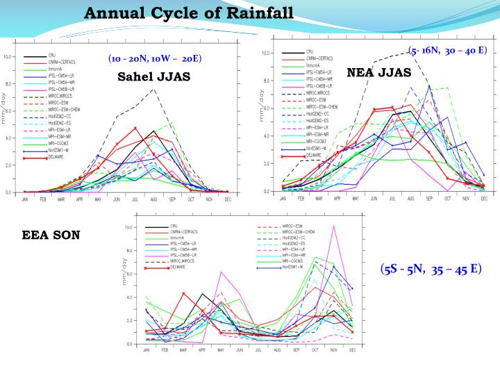 Annual Cycle of Rainfall