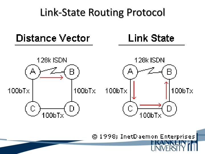 Link-State Routing Protocol