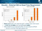 results external 500 ns dead time requirement