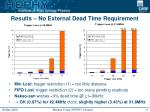 results no external dead time requirement