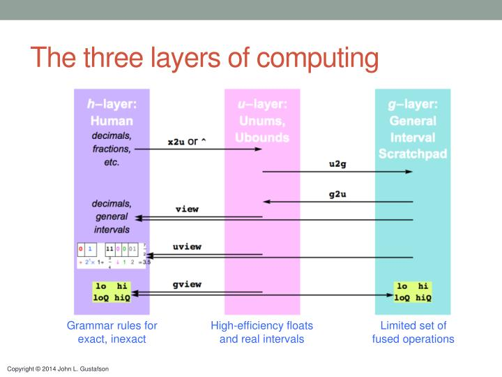 The three layers of computing