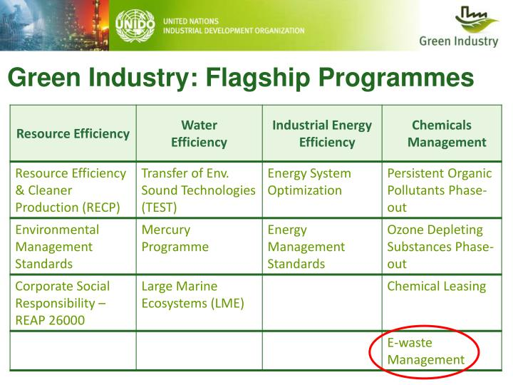 Green Industry: Flagship Programmes