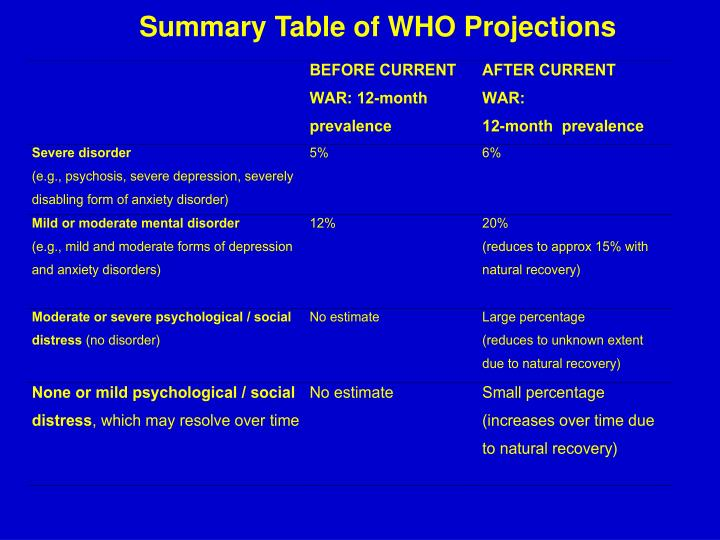 Summary Table of WHO Projections