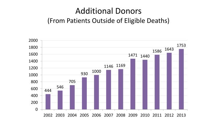 Additional Donors