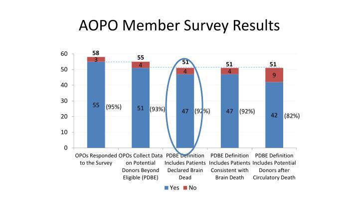AOPO Member Survey Results