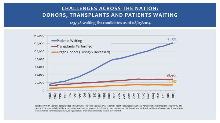 Challenges across the nation donors transplants and patients waiting