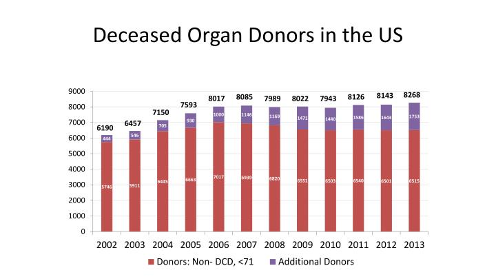 Deceased Organ Donors in the US