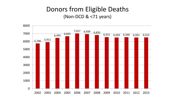 Donors from Eligible Deaths