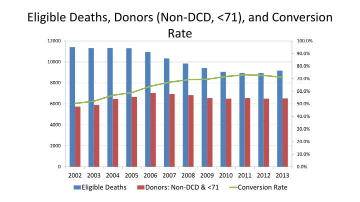 Eligible Deaths, Donors (Non-DCD, <71), and Conversion Rate