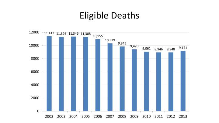Eligible Deaths
