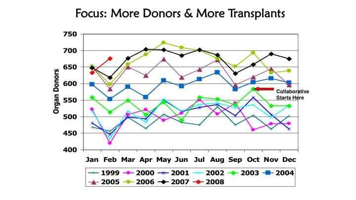 Focus: More Donors & More Transplants