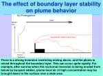 the effect of boundary layer stability on plume behavior4