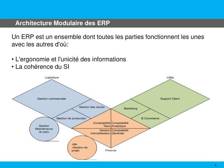 Architecture Modulaire des ERP