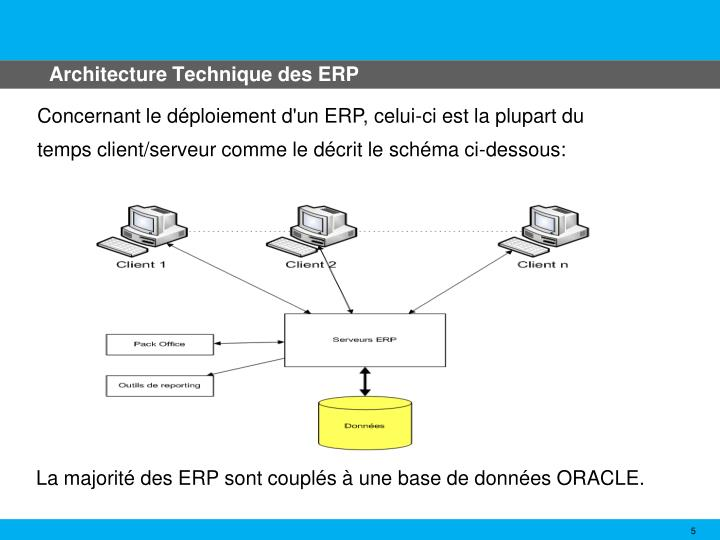 Architecture Technique des ERP