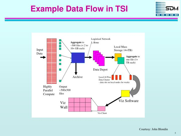 Example Data Flow in TSI