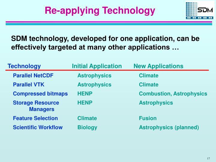 Re-applying Technology