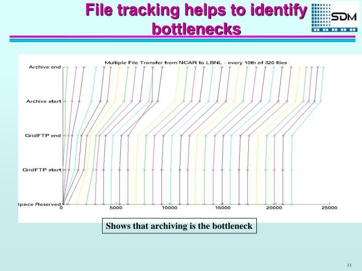 File tracking helps to identify bottlenecks